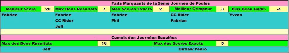 Classement Concours de Prono Coupe du Monde 2018 Faits_13