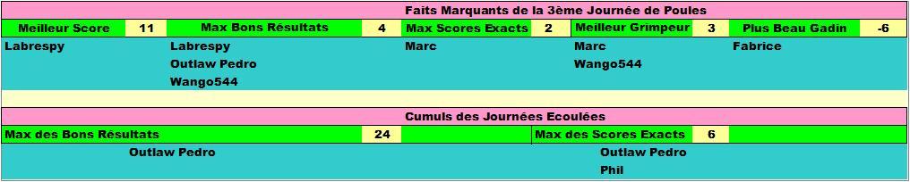 Classement Concours de Prono Coupe du Monde 2018 Faits_15
