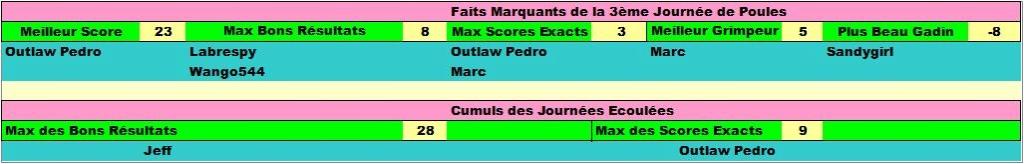 Classement Concours de Prono Coupe du Monde 2018 Faits_16