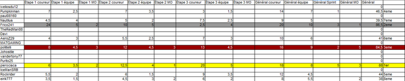 Grand Tournoi Multijoueur 2018 Questions-Réponses et Résultats Classe13