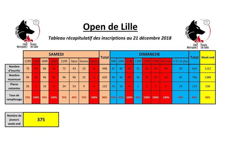 2ème édition de l'Open de Lille - 6 et 7 janvier 2018 25630511