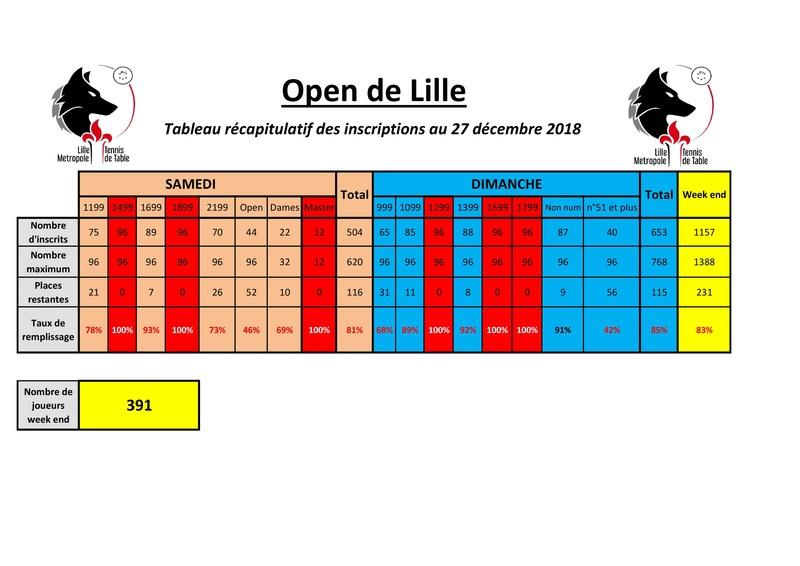 2ème édition de l'Open de Lille - 6 et 7 janvier 2018 Tablea10