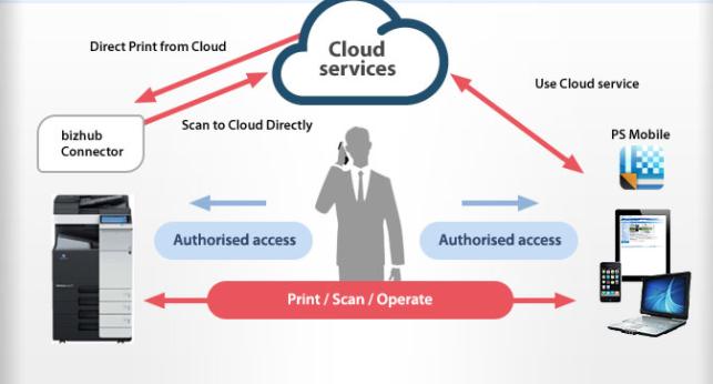 Noleggio stampanti multifunzioni Brescia Cloud10