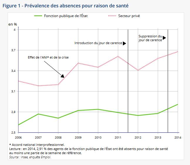 Une étude de l'INSEE montre l'effet très discutable du jour de carence sur l'absentéisme des fonctionnaires Captur10