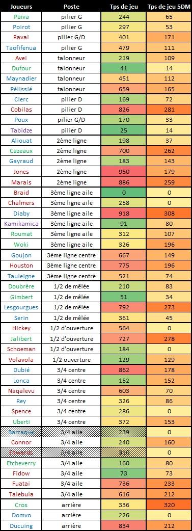 Top14 - 14ème journée : Stade Français - UBB Tps_de14