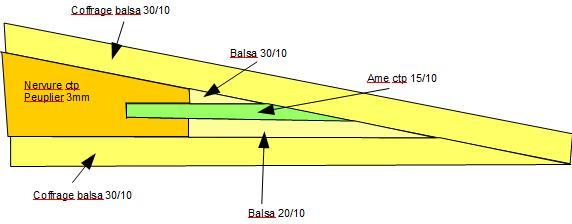 Construction d'un Piper J3 au 1/3 - Page 3 Bord_d11