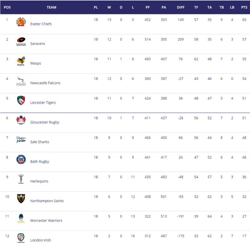 Aviva Premiership - End of Season Run In - Page 4 Table10