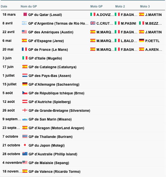 MOTO GP 2018 GRAND PRIX D'ITALIE - Page 2 Capt1814