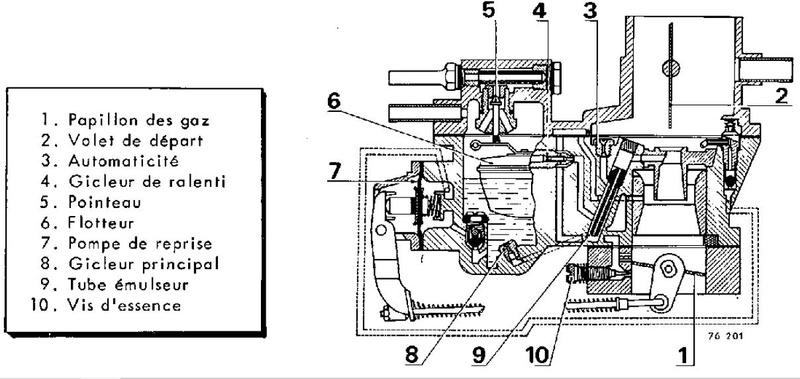 Besoin de photo carburateur solex 32 PDIS 3 Pdis210