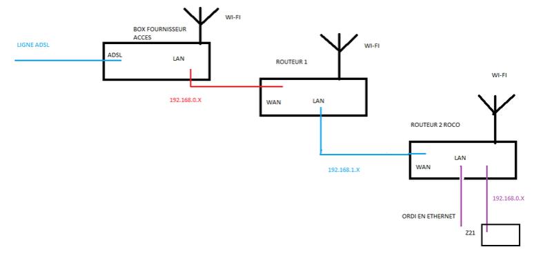 Routeur et Z21 Roco_l10