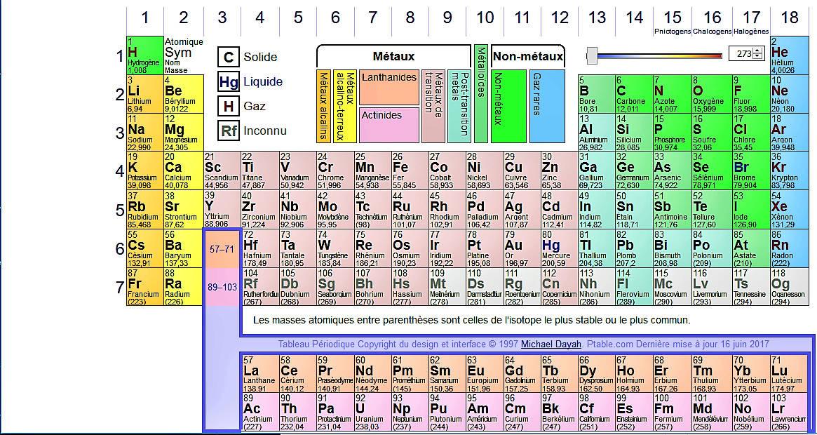 La Table de Mendeleïev - Tableau périodique des éléments Table_10