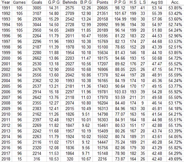 Scoring averages from 1991 onwards Scorin10