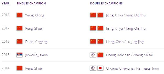 WTA NANCHANG 2019 Unti1862