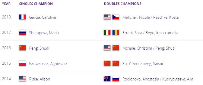 WTA TIANJIN 2019 Unti1871