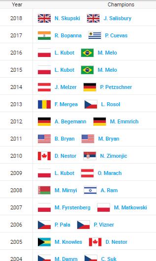 ATP VIENNE 2019 Unti1984