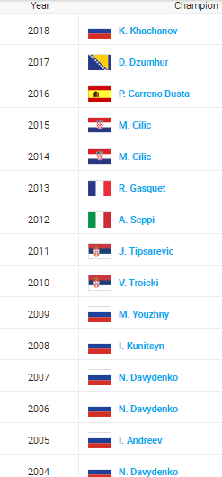 ATP MOSCOU 2019 Unti1988