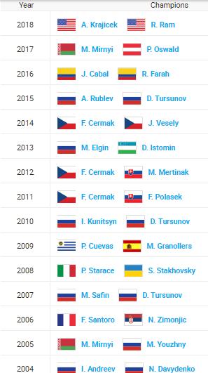 ATP MOSCOU 2019 Unti1989