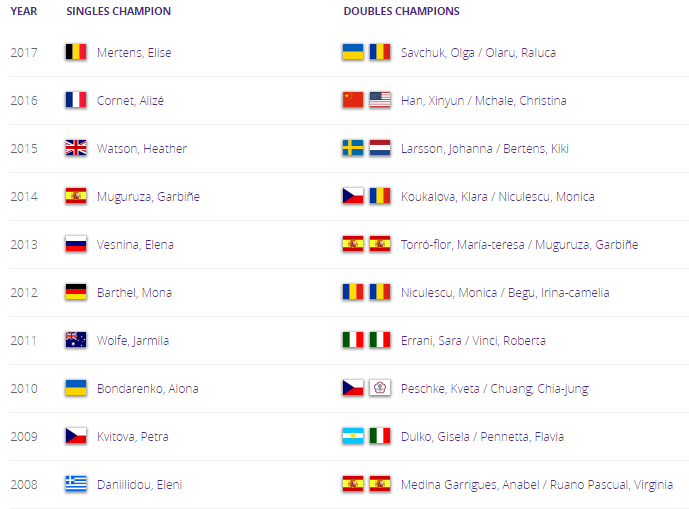 WTA HOBART 2018 Untit245