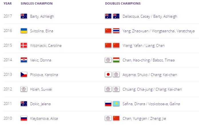 WTA KUALA LUMPUR 2018 Untit258