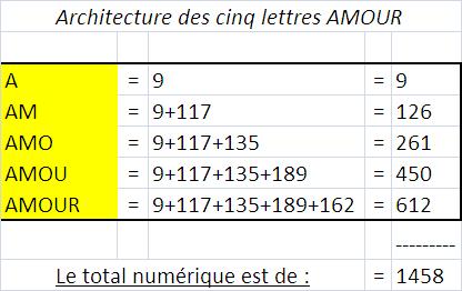 L'Appel de la Gématrie / La Symétrie Miroir Escali10