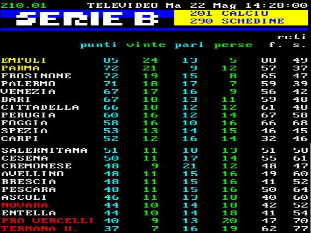 Classifica Campionato Serie B 2017-2018 B10