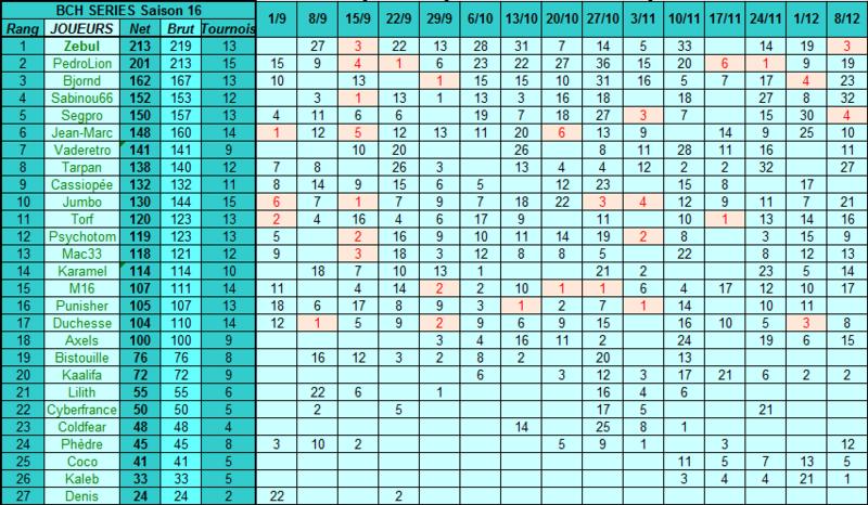 Classement Général - Saison 16 Classe10