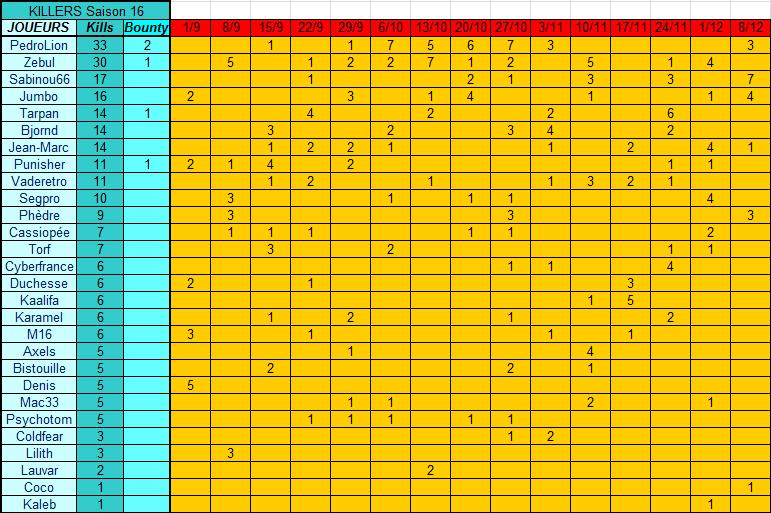 Classement Général - Saison 16 Classe11