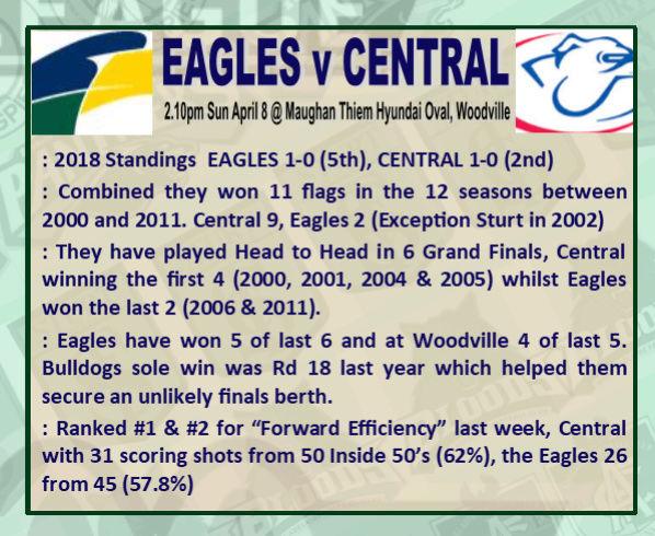 Round 2: Eagles v Centrals - Sunday 8 April @ Maughan Thiem Hyundai Oval Rd_2_e10