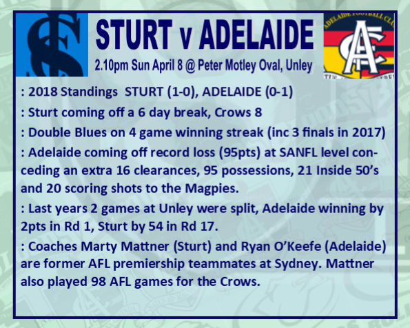 Round 2: Sturt v Adelaide - Sunday 8 April @ Peter Motley Oval Rd_2_s10