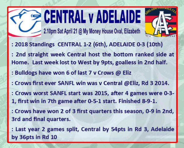 Round 4: Centrals v Adelaide - Saturday 21 April @ My Money House Oval Rd_4_c10