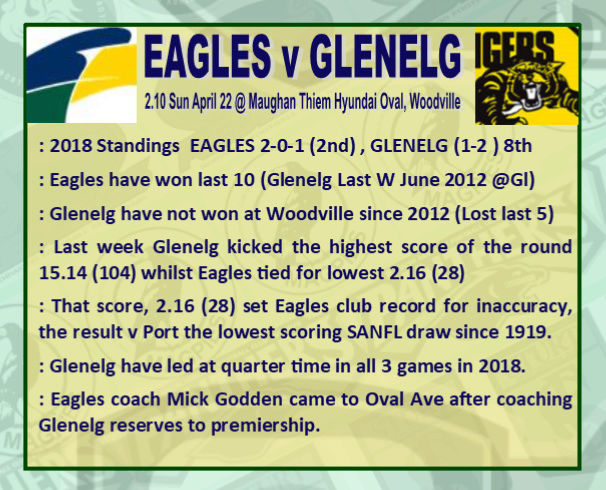 Round 4: Eagles v Glenelg - Sunday 22 April @ Maughan Thiem Hyundai Oval Rd_4_e10