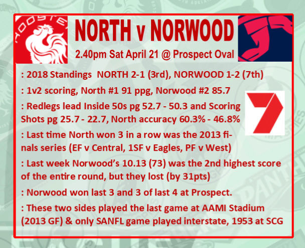 Round 4: North v Norwood - Saturday 21 April @ Prospect Oval Rd_4_n10