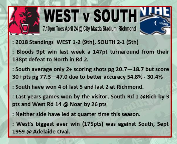 Round 4: West v South - Tuesday 24 April @ City Mazda Stadium Rd_4_w10
