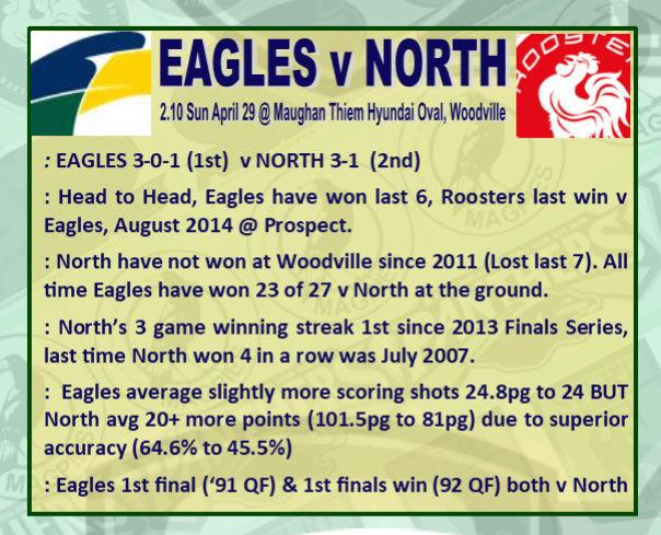 Round 5: Eagles v North - Sunday 29 April @ Maughan Thiem Hyundai Oval Rd_5_e10