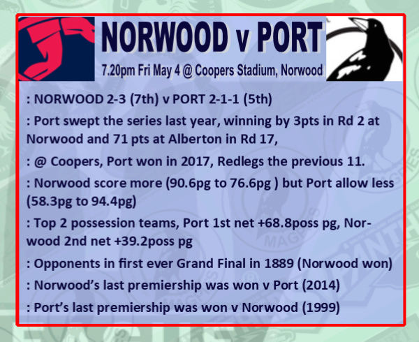 Round 6: Norwood v Port - Friday 4 May @ Coopers Stadium Rd_6_n10