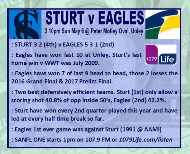 Round 6: Sturt v Eagles - Sunday 6 May @ Peter Motley Oval Rd_6_s11