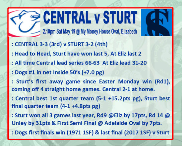 Round 7: Centrals v Sturt - Saturday 19 May @ My Money House Oval Rd_7_c10