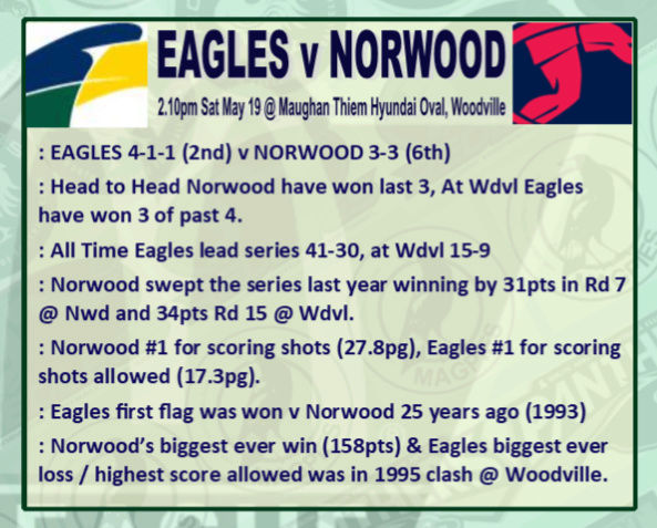 Round 7: Eagles v Norwood - Saturday 19 May @ Maughan Thiem Hyundai Oval Rd_7_e10