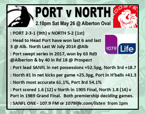 Round 8: Port v North - Saturday 26 May @ Alberton Oval Rd_8_p11