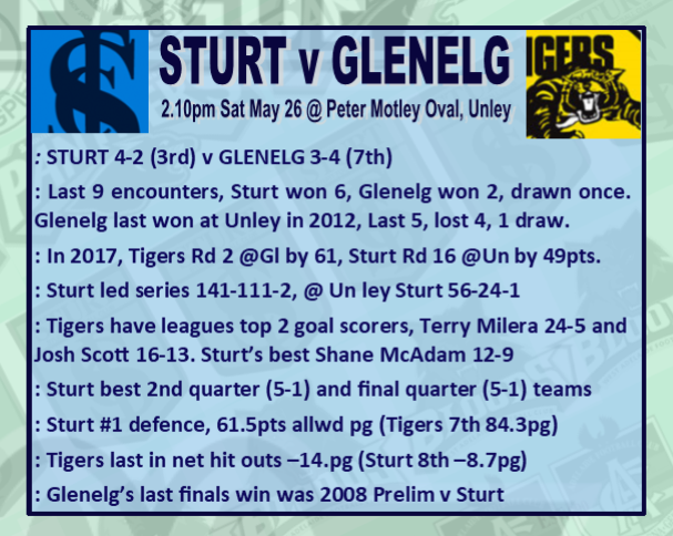Round 8: Sturt v Glenelg - Saturday 26 May @ Peter Motley Oval Rd_8_s10
