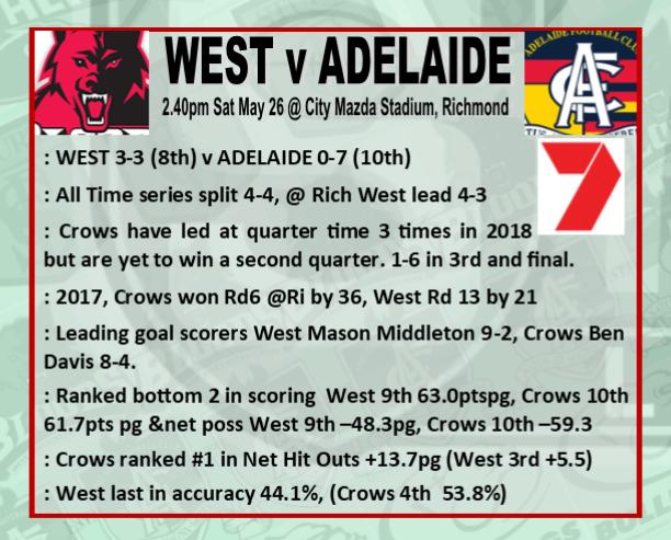 Round 8: West v Adelaide - Saturday 26 May @ City Mazda Stadium Rd_8_w10