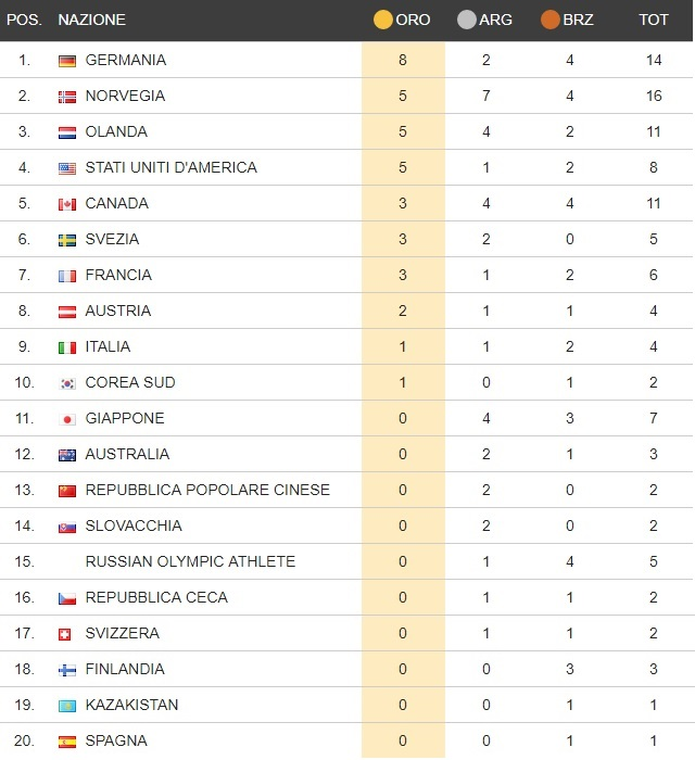Giochi olimpici invernali Medagl11