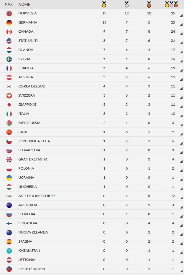 Giochi olimpici invernali - Pagina 2 Medagl14