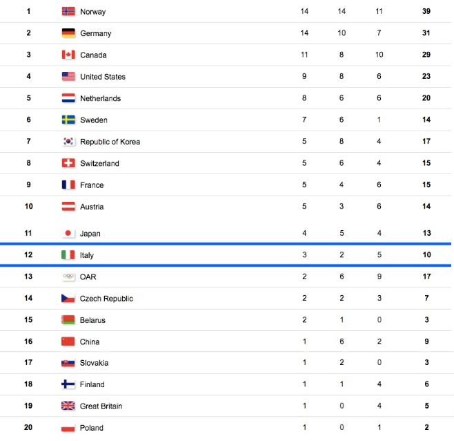 Giochi olimpici invernali - Pagina 2 Medagl15