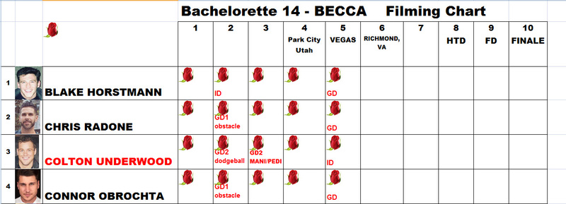 Bachelorette 14 - Becca Kufrin - Filming Schedule - NO Discussion  - *Sleuthing Spoilers* 2018-080
