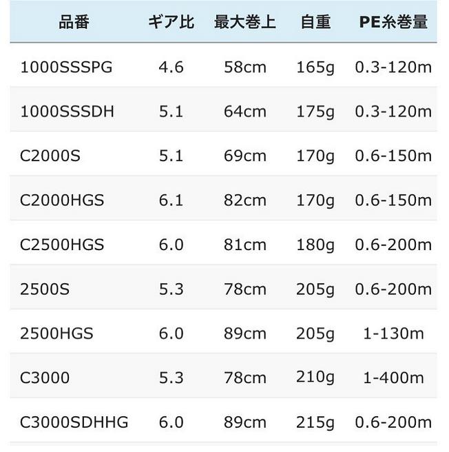 2018 New SHIMANO STELLA 25550410