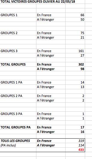 Le compteur de victoires : 302 groupes France, 400 au total  Captur36