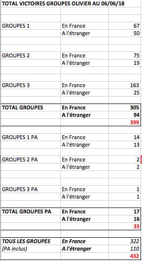 Le compteur de victoires : 302 groupes France, 400 au total  Captur62