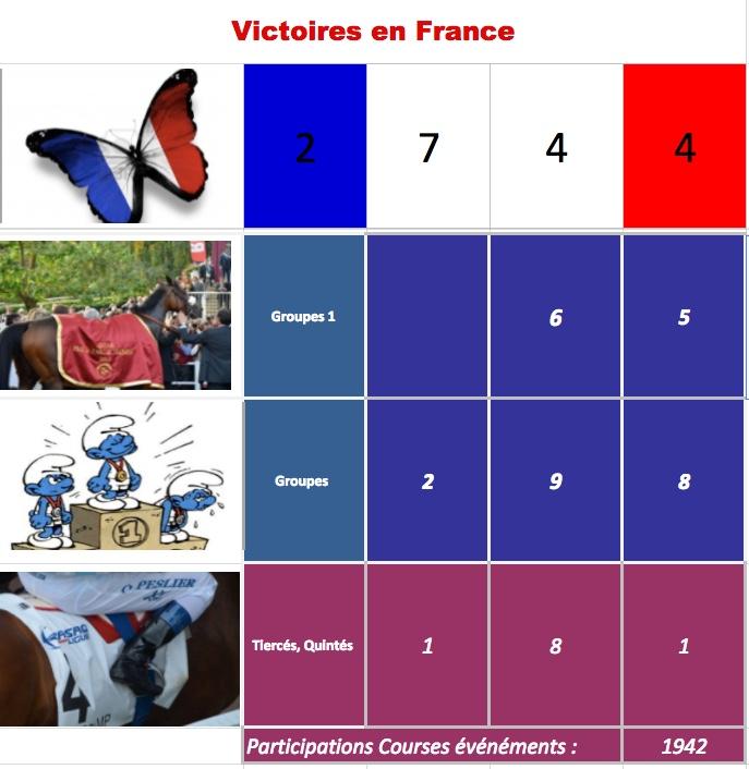Le compteur de victoires, 2744, 13/03/18, Qatar Bolt Op11
