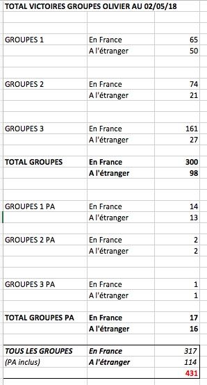 Le compteur de victoires : 300 groupes en France Victoi10